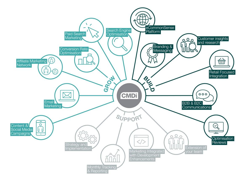 CMDi's Role