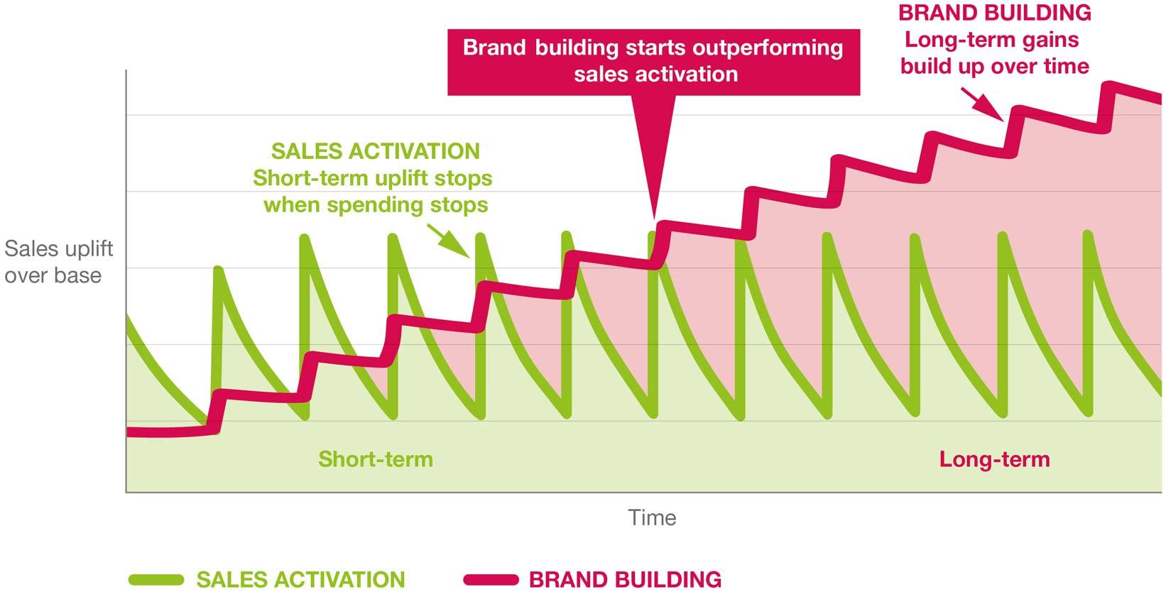 Brand building vs sales activation