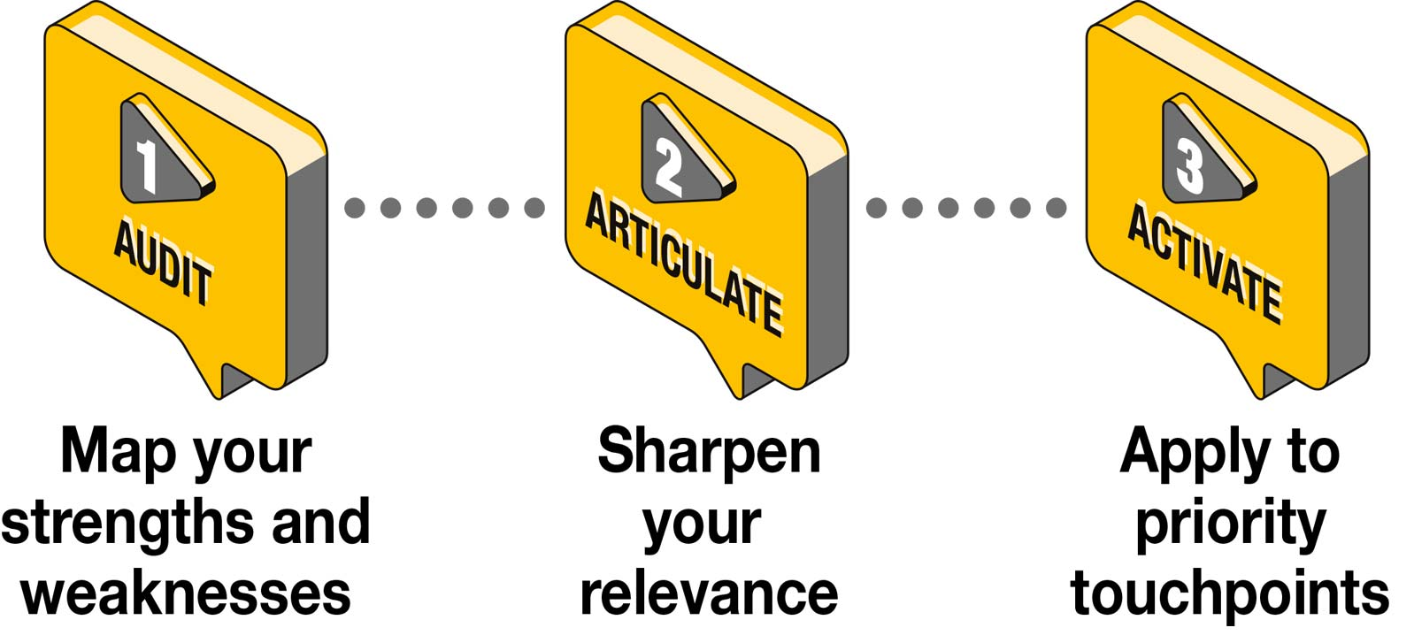 Audit Articulate Activate graphic