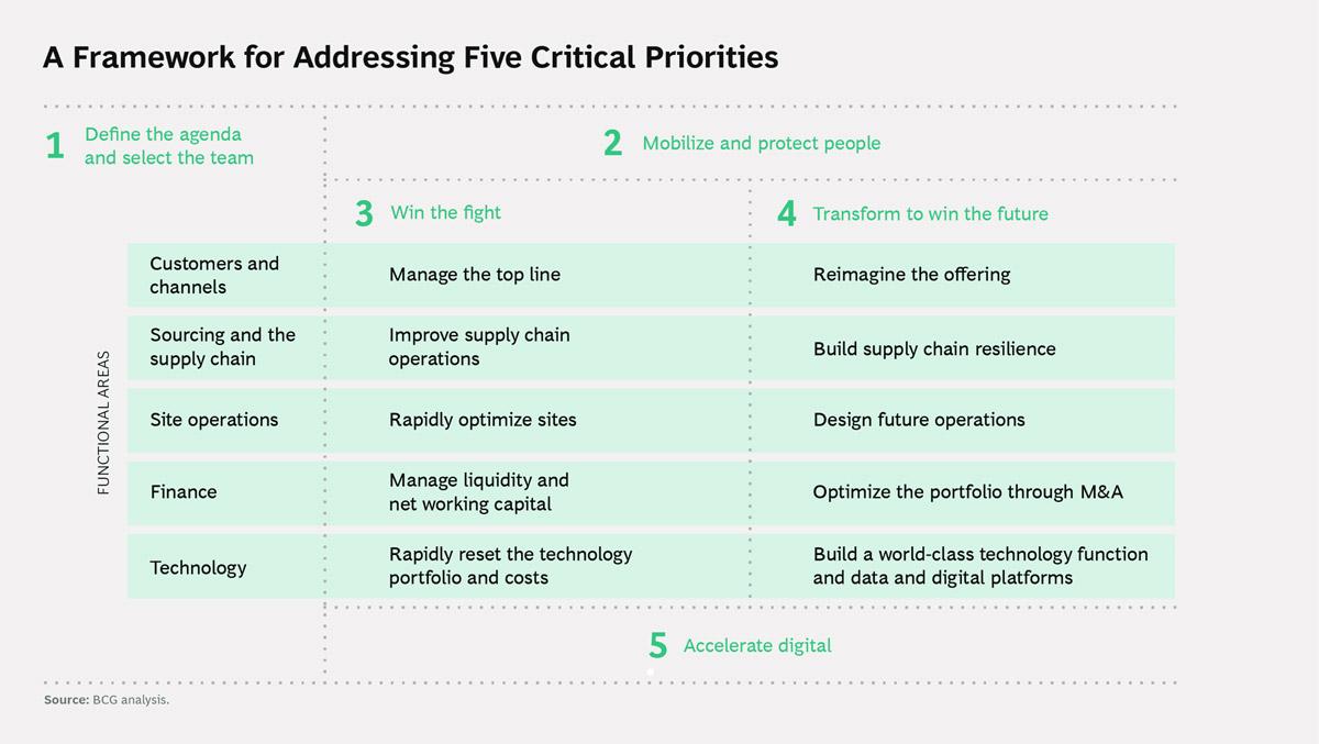 Addressing five critical priorities